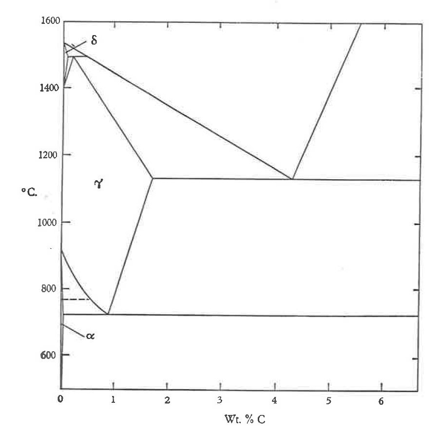 phase diagram for the iron carbon system indicating the austenitic phase for