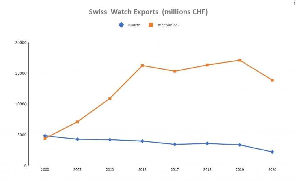 graph of swiss watch exports  2000 to 2020
