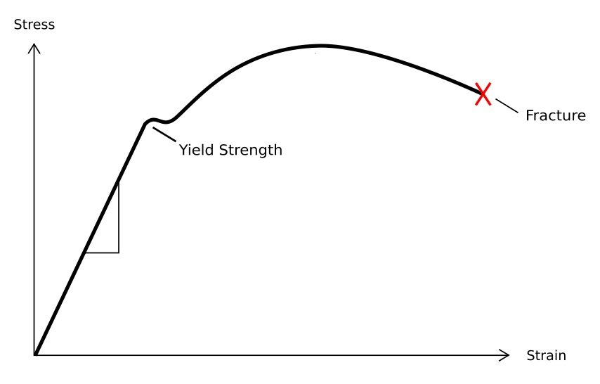 a stress strain diagram to illustrate the high yield strength necessary for a spring steel