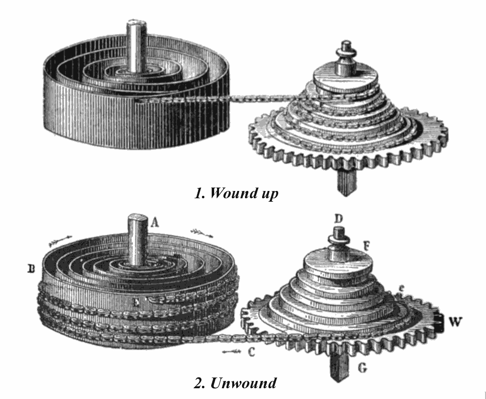 English Fussee mainspring shown in both the fully wound and fully unwound position
